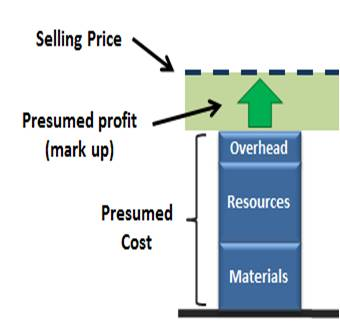 This situation is shown in Figure 1:Figure 1 Figure 1. Example of typical selling price and profit calculation